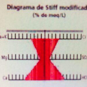 Diagrama Hidro-químico Agua Mineral Natural Alzola Basque Water composicion química