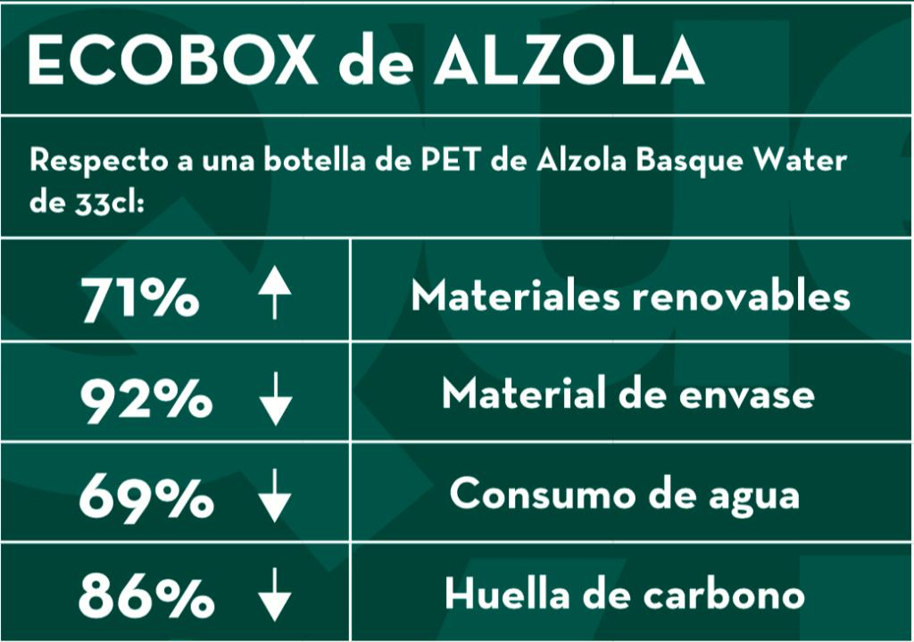 Ecobox Alzola 5L datos medioambientales