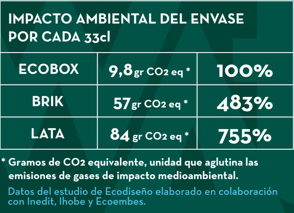 Ecobox Alzola Impacto ambienal